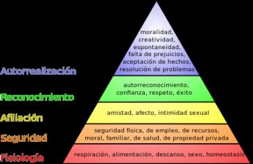 400px-Pirámide_de_Maslow.svg